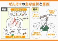 ぜんそくの主な症状と原因