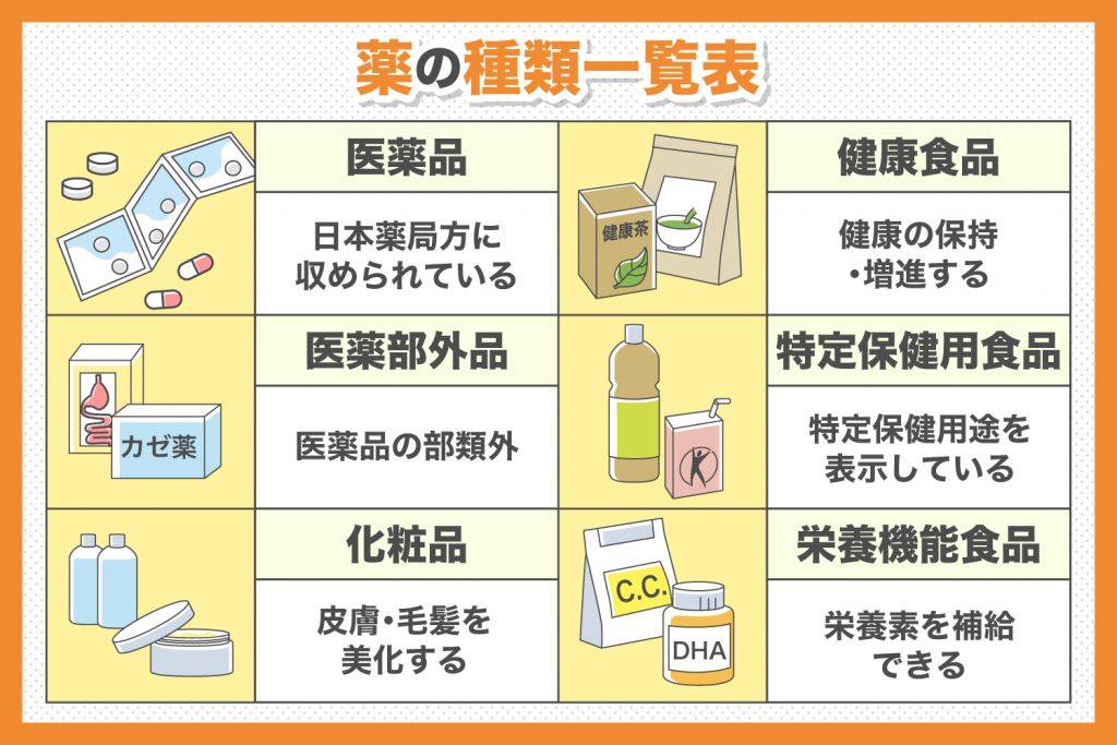 薬の種類一覧表